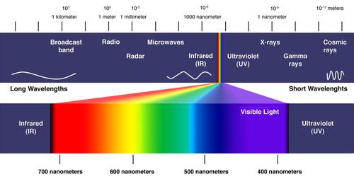 1-electromagnetic-spectrum-me4f6eea1c9d84083a9cb32e9cc26c89d-1024x539.png