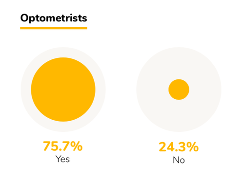 2019 OD Report Would you still choose optometry