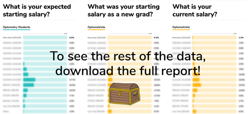 2019 OD report starting and current optometry salaries