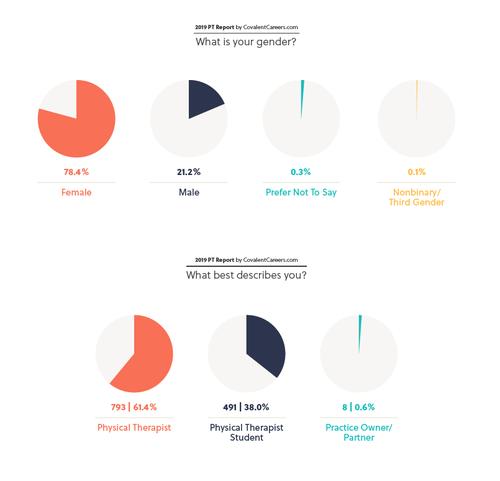 2019-PT-Report-CovalentCareers-Demographics.png