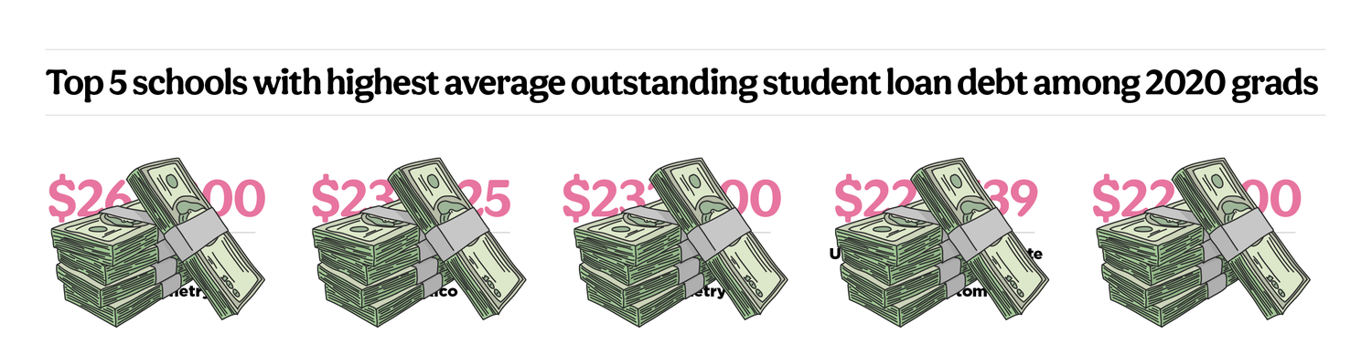 2021-Optometry-Student-Report_Blurred-Image_Top-5-Student-Debt-Schools.png