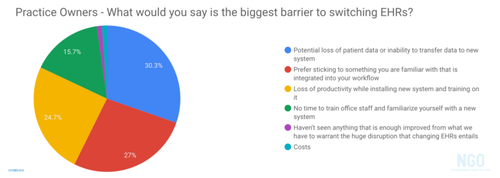Biggest-Barriers-to-Switching-EHRs-1-768x274.png