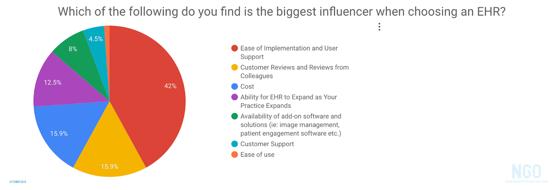 Biggest-Influencer-When-Choosing-an-EHR-1.png