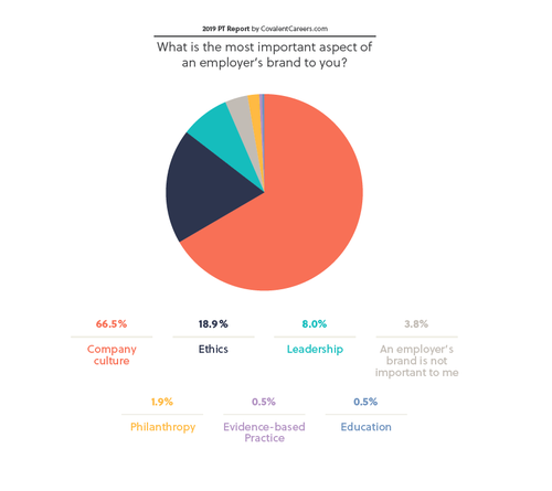 Brand-Priorities-2019-Physical-Therapist-Report-CovalentCareers-Brand-Priorities.png