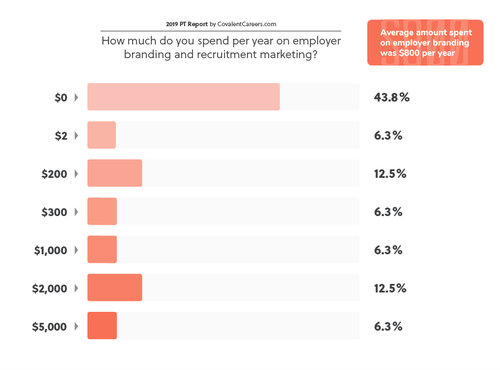 Branding-Spend-2019-Physical-Therapist-Report-CovalentCareers-Branding-Spend.png