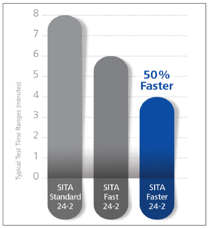 Comparison-of-typical-test-time-of-three-SITA-protocols.png