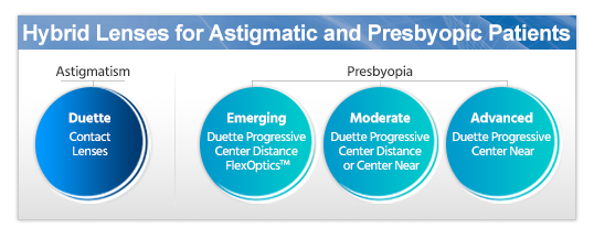 Duette Progressive for presbyopes