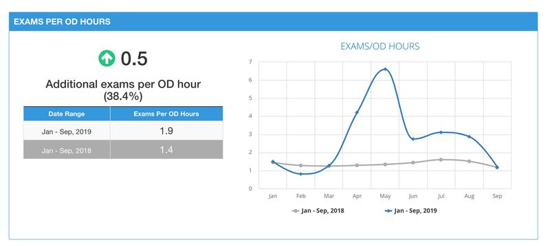 Exams Per OD Hours