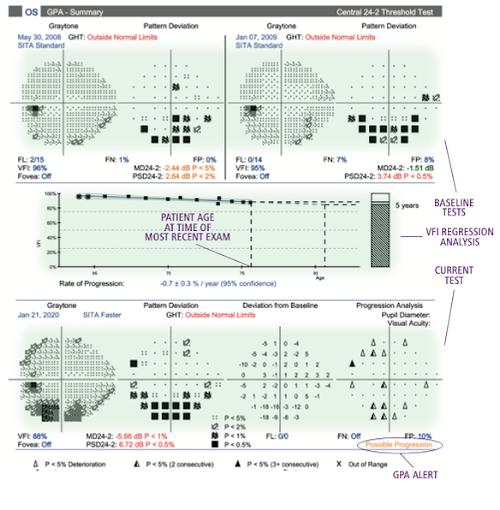 Figure 1 GPA Summary Report version 14i11.png