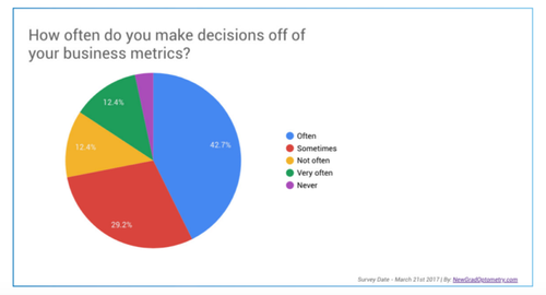 How-Often-Do-You-Make-Decisions-Based-Off-Business-Metrics-768x416.png