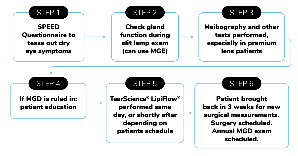 TearScience LipiFlow workflow for MGD