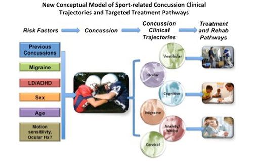 New-comprehensive-conceptual-model-for-clinical-care-of-sport-related-concussion.png
