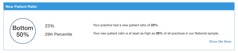 New Patient Ratio