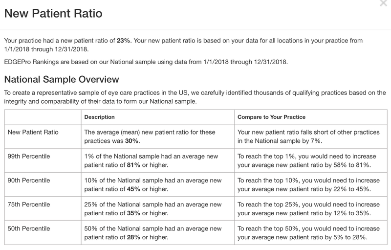 New Patient Ratio Explanation