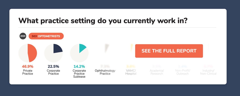 corporate optometry settings