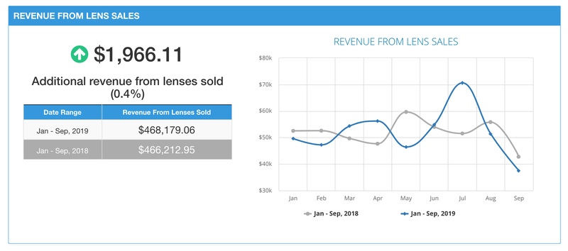 Revenue From Lens Sales