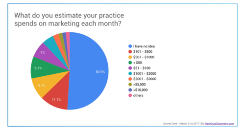 What-Does-Your-Practice-Spend-on-Marketing-768x419.png