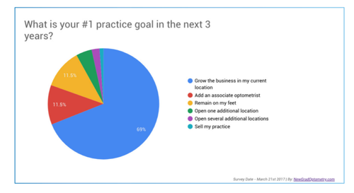 What-Is-Your-Number-One-Practice-Goal-In-the-Next-3-Years-768x420.png