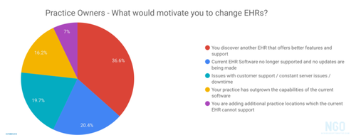 What-Would-Motivate-You-To-Change-EHRs-1-768x304.png