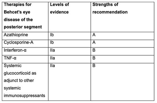 behcets disease table 3.png