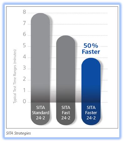 figure-5-sita-faster.png