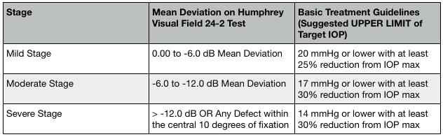glaucoma-treatment-made-simple-damji-criteria-establish-iop.png