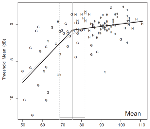 """Figure 2. Plot showing healthy (H) and glaucoma (G) average RNFL thickness on the x-axis with corresponding visual field threshold values on the y-axis. The black line demonstrates the """"broken stick"""" model, where the visual field declines at a slower rate with thicker average RNFL values. The tipping point is reached at 75um RNFL thickness where the visual field declines at a steeper rate."""