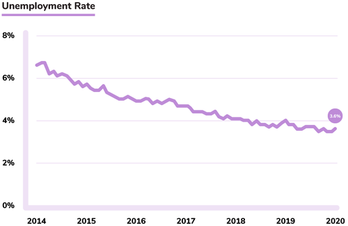 Unemployment trends BLS