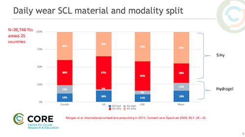daily wear scl material and modality split jjv why lens selection matters