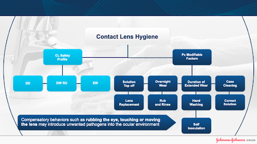 contact lens hygiene why cl selection matters jjv