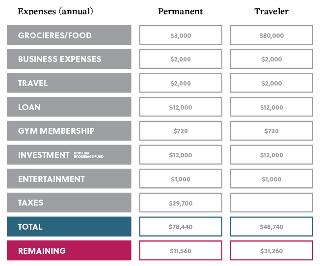 physical therapist travel expenses