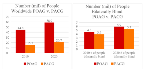 poag-and-pacg-world-population.png