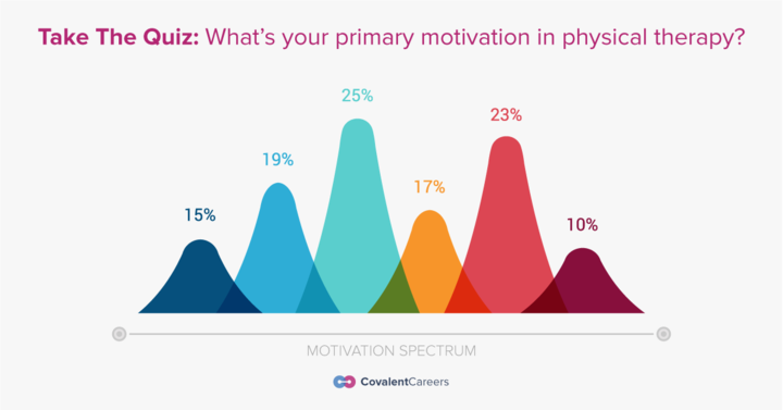 What is Your Primary Motivation in Your Physical Therapy Career?