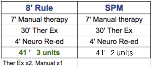 medicare 8 minute rule scenario 4