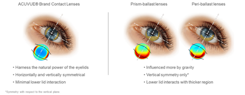 toric-contact-lens-differences.png